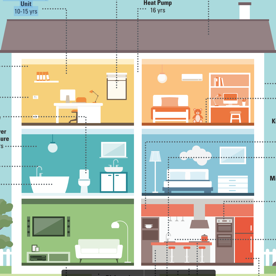 A part-by-part guide to the life expectancy of the pieces and systems in your home.